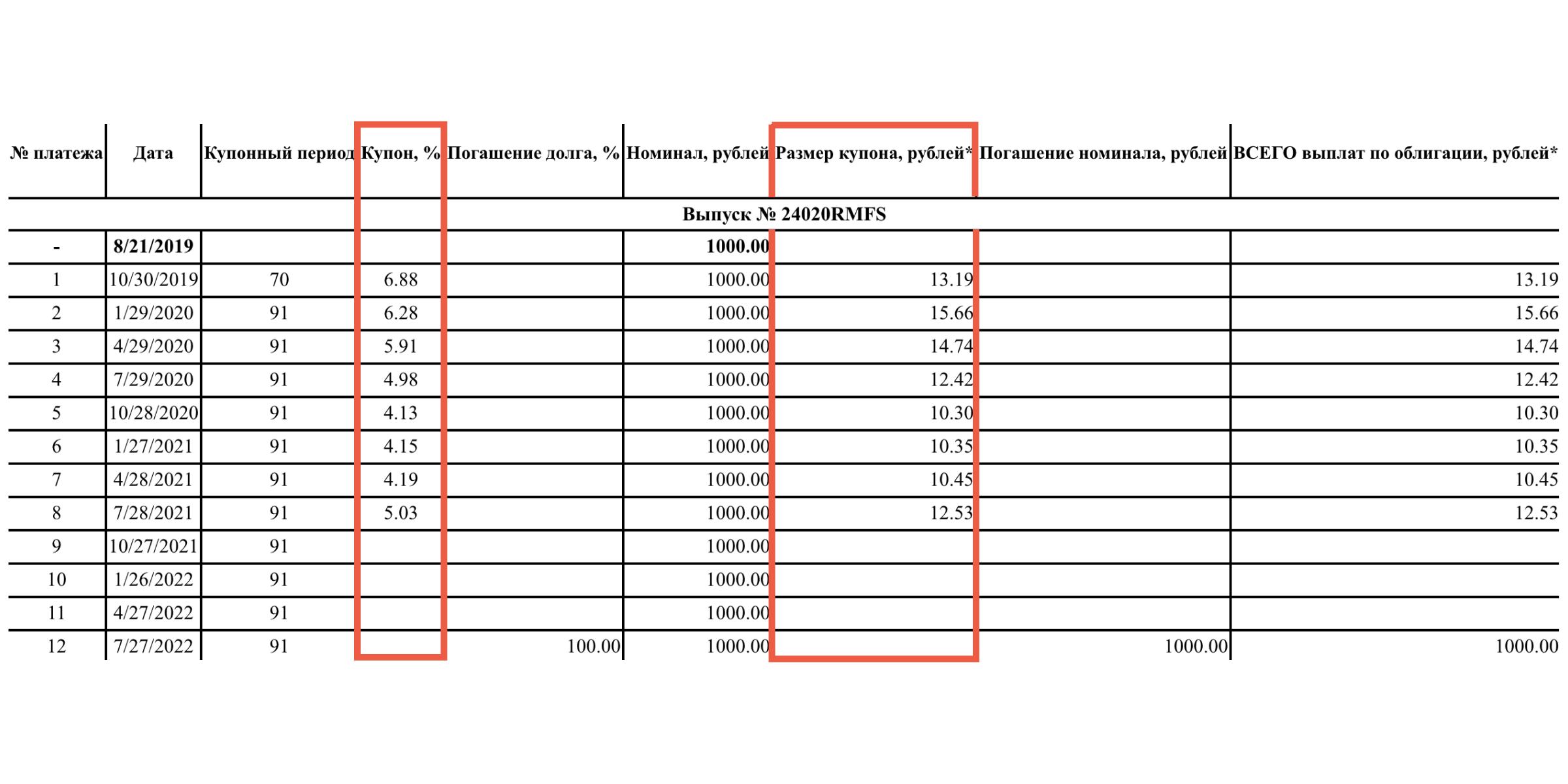 Будущие купоны по ОФЗ-ПК неизвестны, но эмитент публикует ставку и рублёвое значение уже выплаченных купонов. Они меняются вслед за ставкой Центробанка.