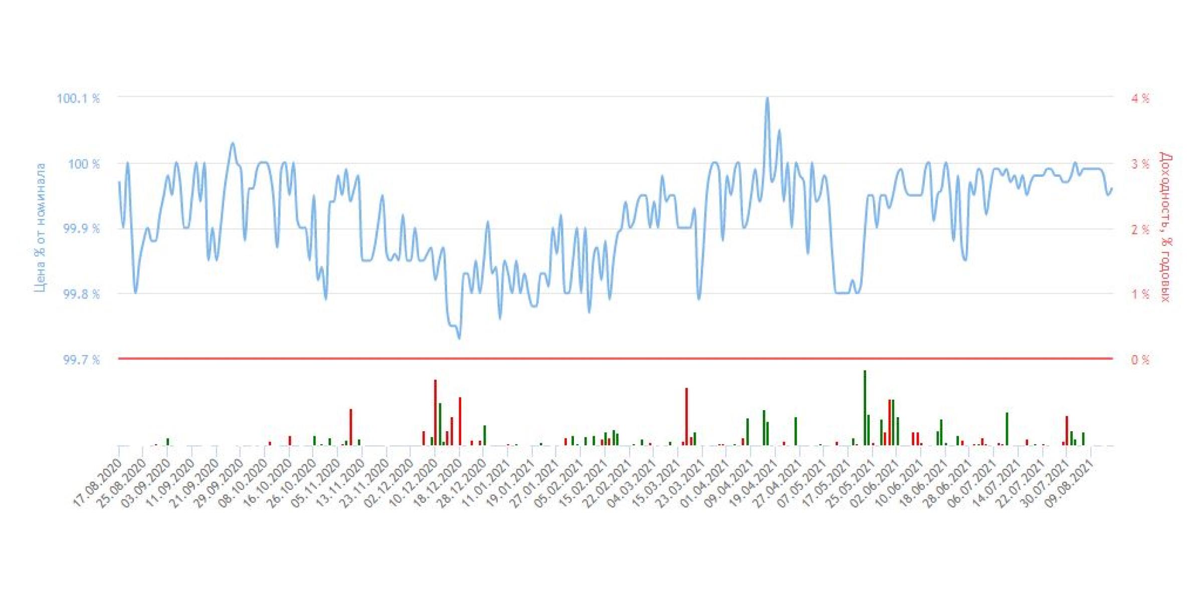 Синий график — колебания цены ОФЗ на бирже, в процентах от её номинала.