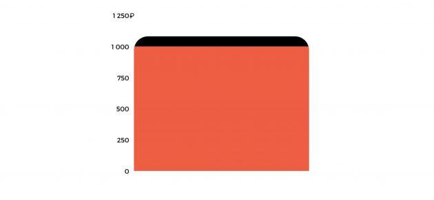 Номинал и купонная доходность ОФЗ 26207