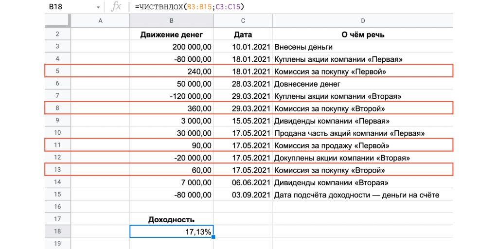 Как рассчитывать доходность инвестиций в Excel