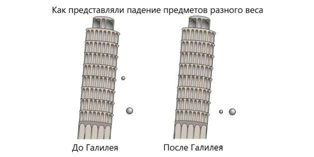 Галилео Галилей не сбрасывал предметы с Пизанской башни