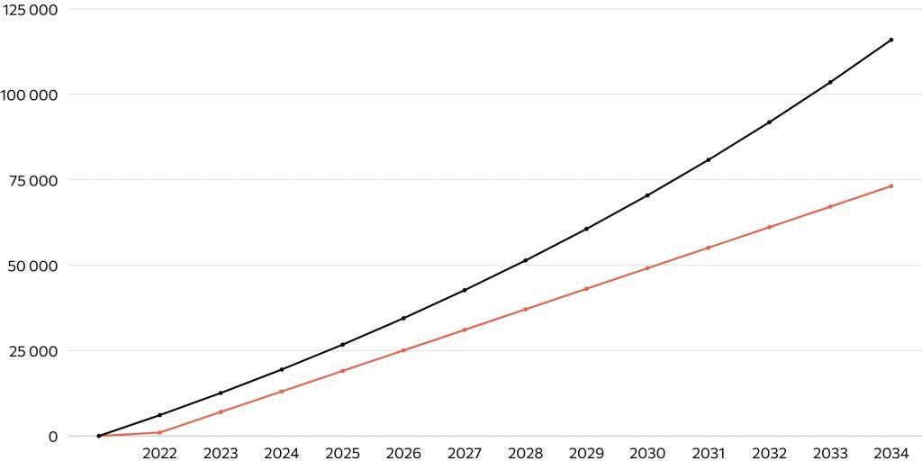 Сложный процент и его эффективность при инвестициях в облигации