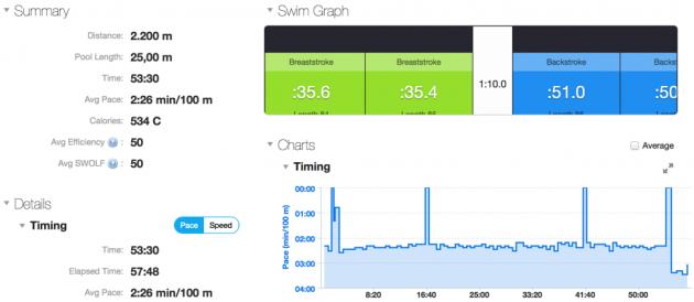 Garmin Connect Swim